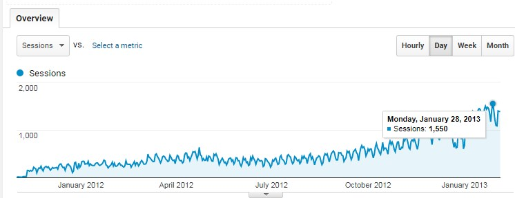 Traffic growth on a website starting from scratch